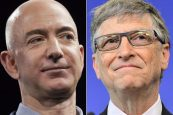 Bezos again richest man followed by Bill Gates & Warren Buffet
